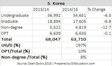 Korean students enrollment analysis in US