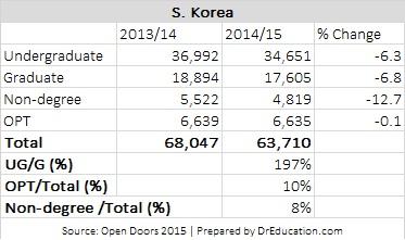Korean students enrollment analysis in US