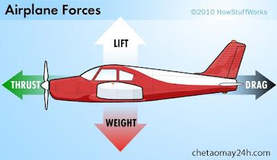 Nguyên lý bay của máy bay