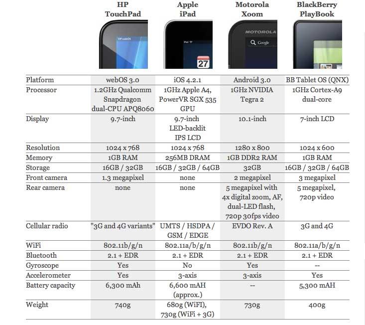 Apple iPad vs HP TouchPad vs Motorola Xoom vs BlackBerry PlayBook