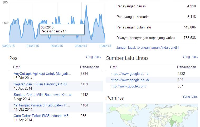 blogger statistik