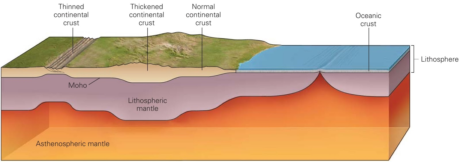 Earth Diagram Lithosphere Gallery - How To Guide And Refrence