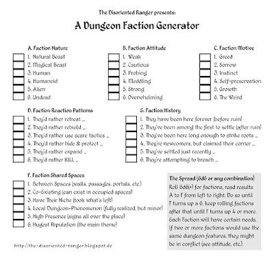 A Dungeon Faction Generator - The Immersed DM 01