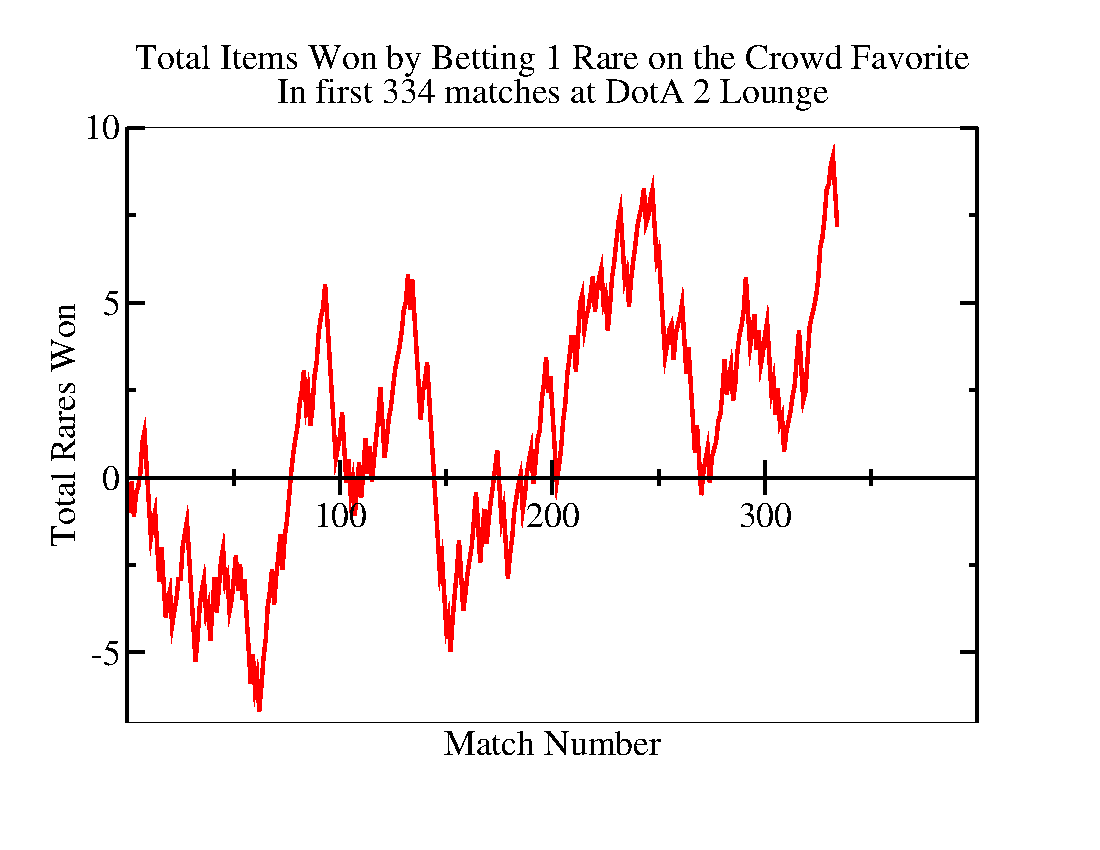 Ben Li Sauerwines Notebook June 2013 Fig 1 Thyristor Fired Coilgun Circuit Figure 3c Behavior Of Betting Rare On The Crowd Favorite For Each First 334 Complete Non Canceled Matches