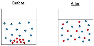 Pengertian Difusi, difusi adalah, apa itu difusi, contoh difusi