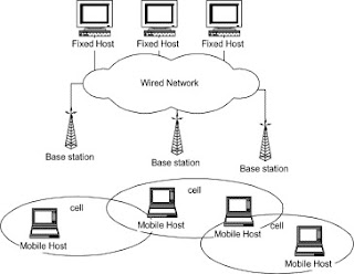 Distributed wireless communication system (DWCS)