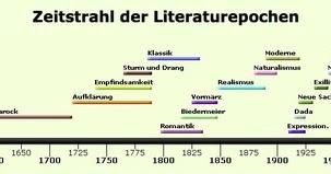 Deutsch Literaturepochen