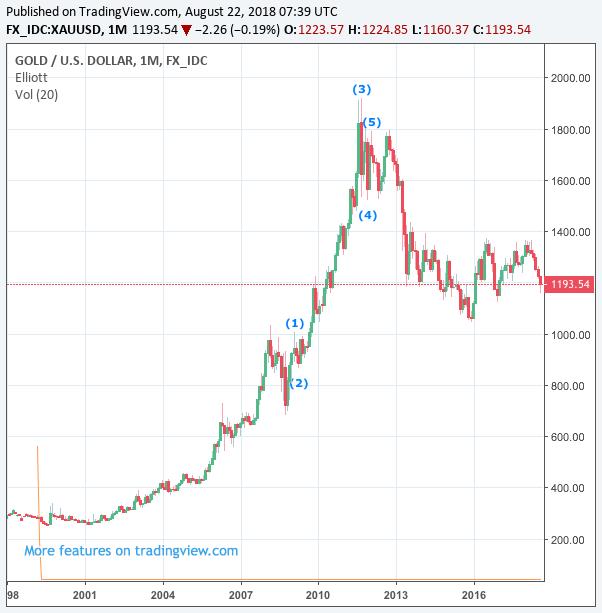 Seputar Trading Emas Online - cryptonews.id