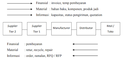 Jaringan Supply Chain Management