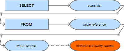 Anatomy Of A SELECT Statement – Part 2: The Hierarchical Query Clause