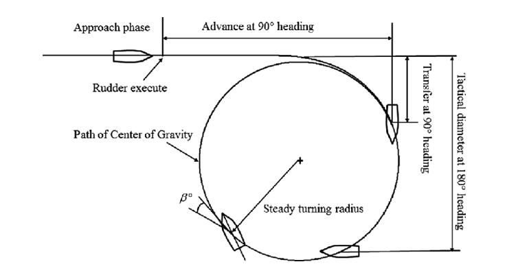 basic ship diagram