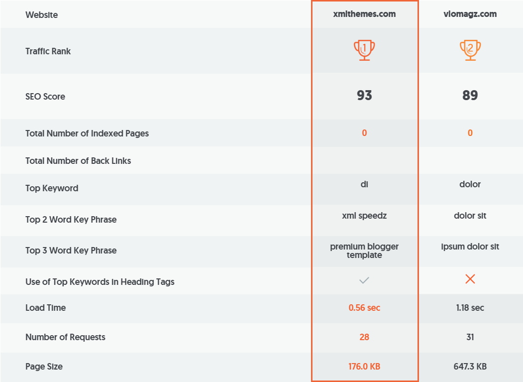 SEO & Speed Score + Data Structure SpeedZ Blogger Template