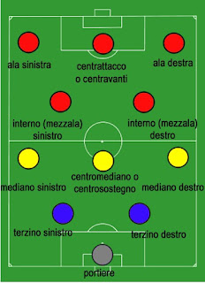 Pozzo's 2-3-2-3 formation was revolutionary in terms of football tactics