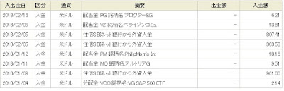 月5000円の配当金を米国株から頂いた。