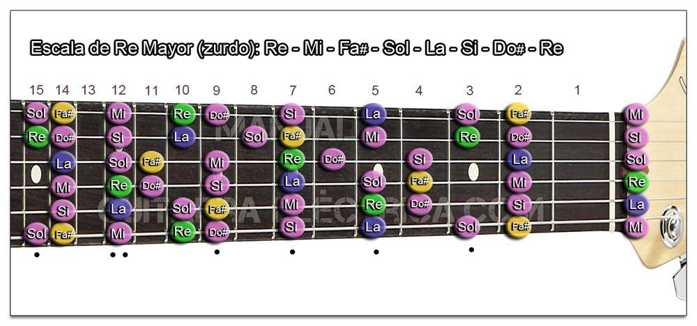 Escala Guitarra Re mayor - D (Zurdo)