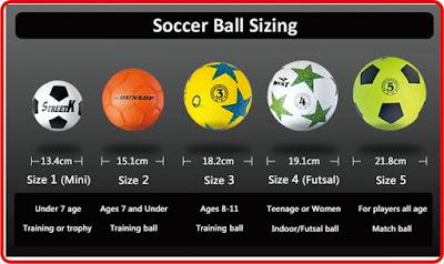 Permainan futsal memang hampir sama dengan sepak bola Peraturan dan Ukuran Bola Futsal Menurut FIFA