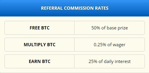 Referrals commission free bitcoin kaise earn kare hindi