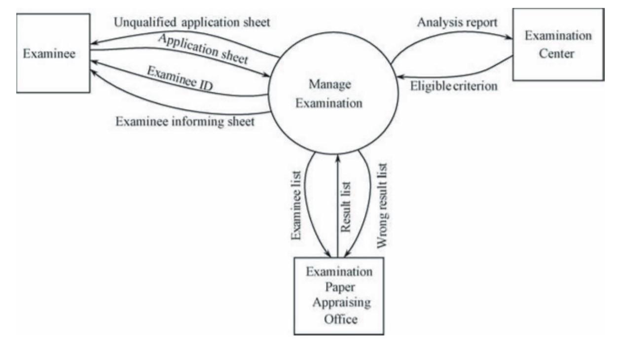 Examination System Data Flow Diagram