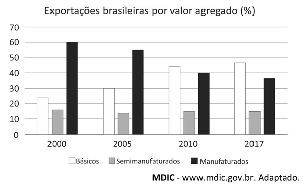 Exportações brasileiras por valor agregado
