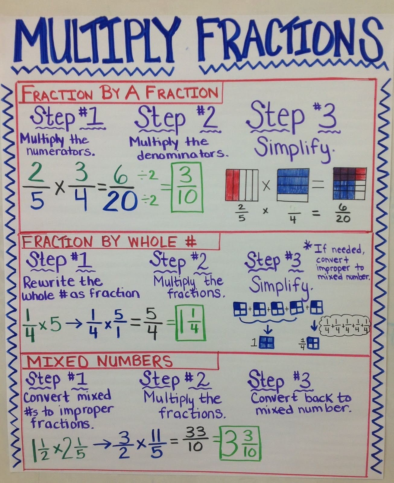 teaching relationship between multiplication and division of fractions