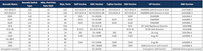 List_of_Brocade_FC_switches