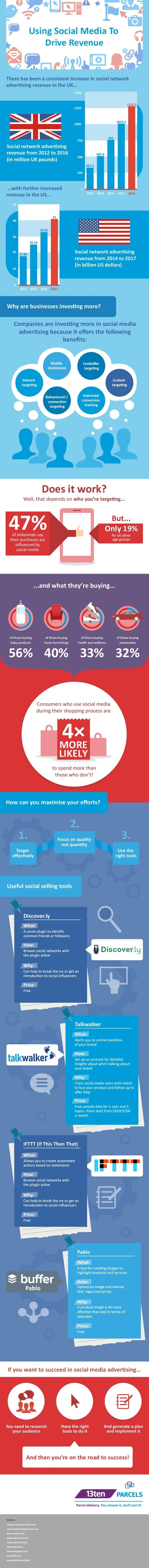 Using Social Media to Drive Ecommerce Revenue in 2016 - #Infographic