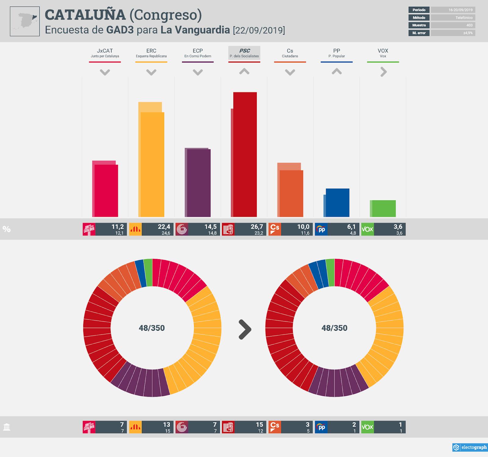 Gráfico de la encuesta para elecciones generales en Cataluña realizada por GAD3 para La Vanguardia, 21 de septiembre de 2019