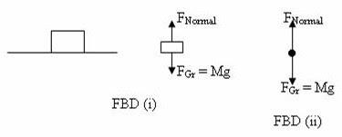 AP Physics Resources: Free Body Diagrams for AP Physics B