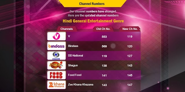Videocon D2H Changed Channel numbers for 6 Channels