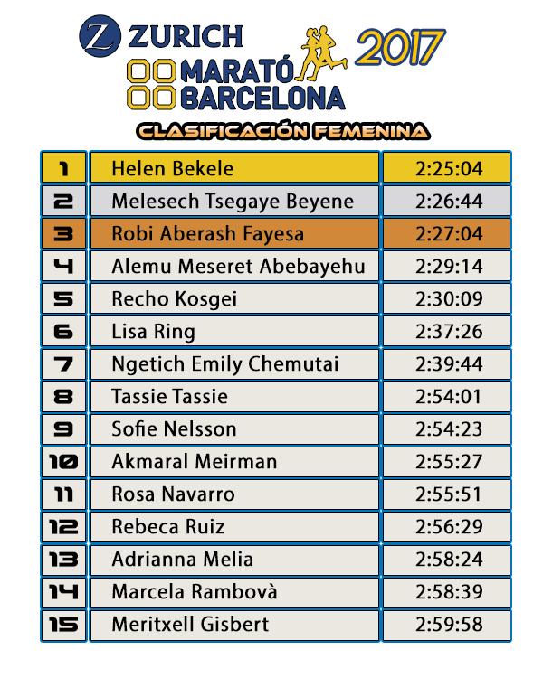 Clasificación Femenina - Zurich Marató de Barcelona 2017