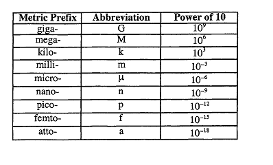 Metric Prefi And Scientific Notations