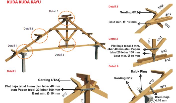 Cermati Kerangka Atap Rumah Minimalis Agar Aman Dan Harga Realtif Murah