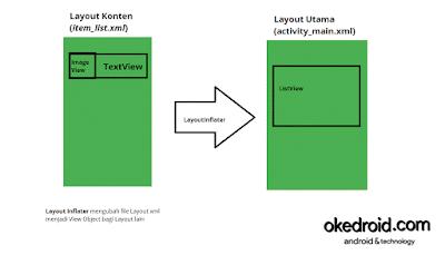 Contoh Penggunaan Layout Inflater Android Studio