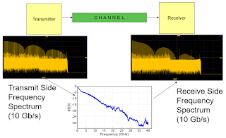 A frequency-domain view illustrates the greater effects of frequency-dependent losses at the high end of the spectrum