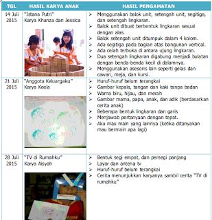 Contoh Penilaian Hasil Karya PAUD/TK/RA/KB/TPA Kurikulum 2013