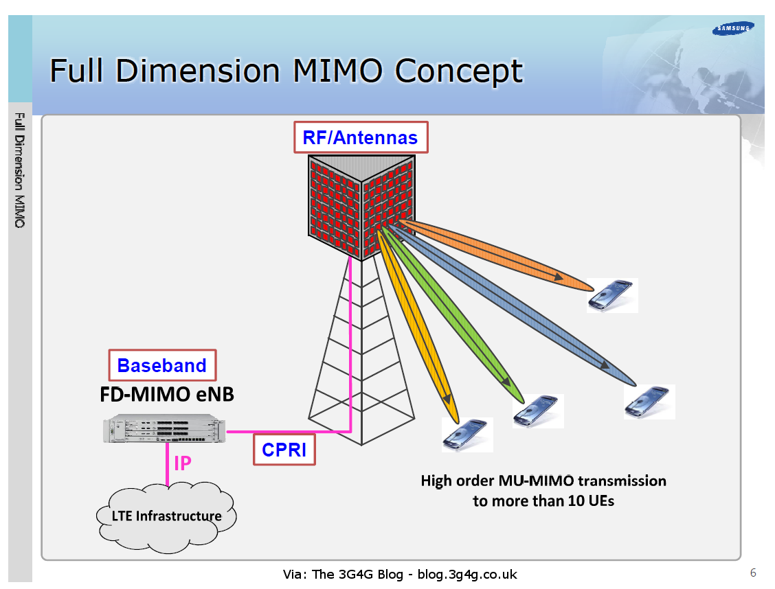 The 3G4G Blog: Elevation Beamforming / Full-Dimension MIMO