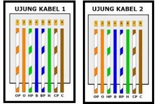 Cara Membuat Kabel LAN Tipe Straight dan Cross Yang Benar Cara Membuat Kabel LAN Tipe Straight dan Cross Yang Benar