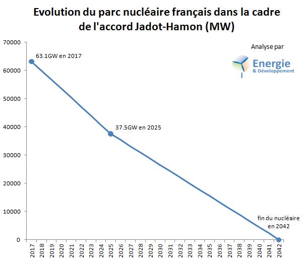 Trajectoire du parc nucléaire français dans le cadre de l'Accord EELV-PS