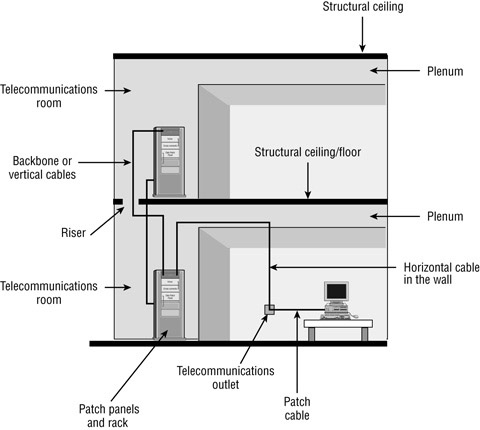 cabling: guide fiber-optic networking: horizontal and ... horizontal wiring home plan