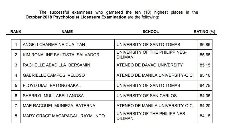 October 2018 Psychologist board exam list of passers, top 10