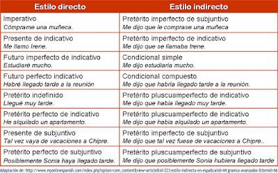 Resultado de imagen de esquema estilo directo e indirecto