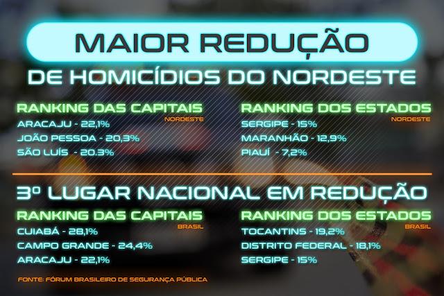 Sergipe e Aracaju aconteceu a terceira maior redução de homicídios dolosos do Brasil