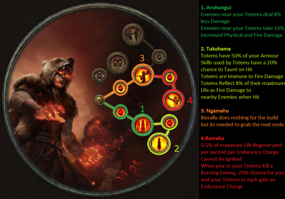 Top Rated Path Of Exile Builds For Marauder Chieftain
