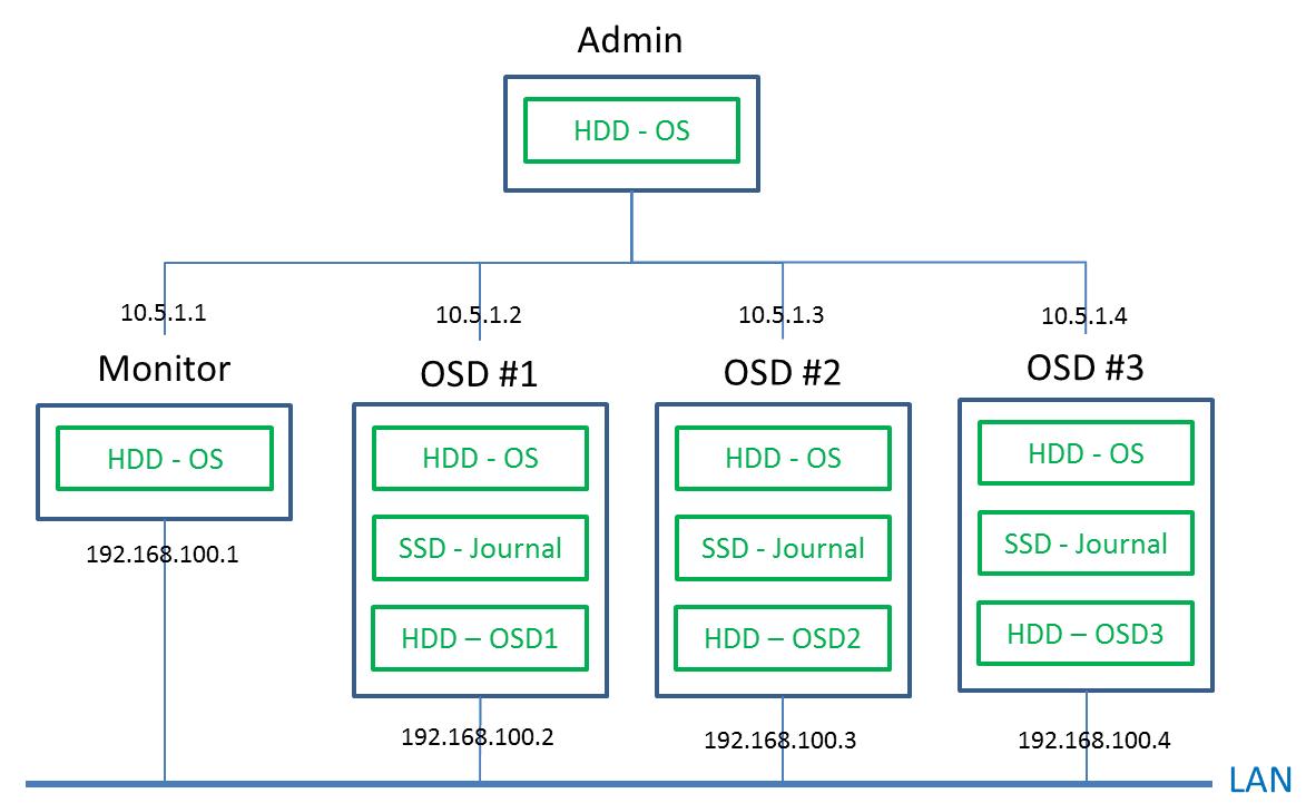 黑毛到白毛的攻城獅之路: 分散式儲存系統Ceph(二):利用ceph-deploy