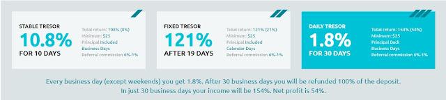Review Tresor Capital
