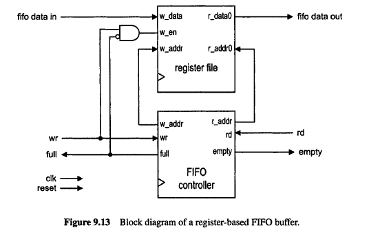 electronics blog: FPGA VHDL synchronous FIFO buffer waveshare
