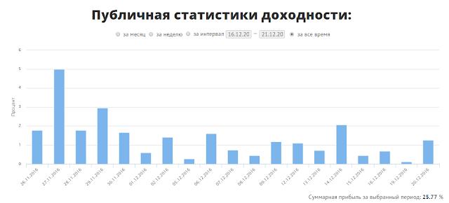 solvena, solvena.ru, криптоброкер, солвена, биткоин, bitcoin