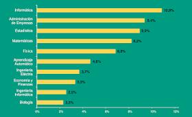 Grafico carreras de Data Scientist
