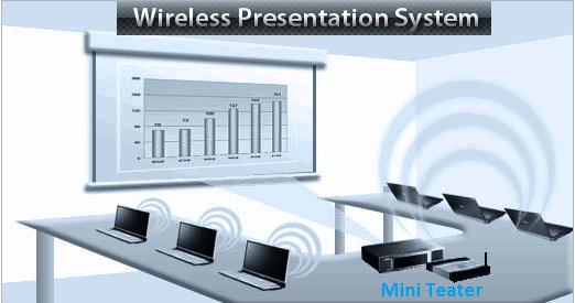 Wps Wireless Presentation System Pengganti Kabel Vga