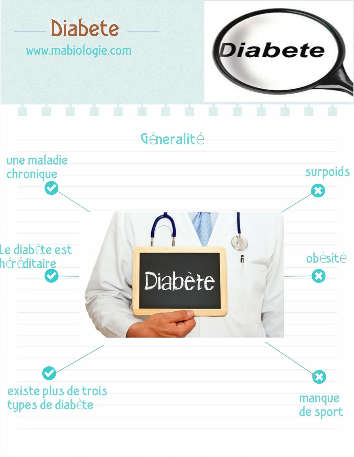 Définition Diabète